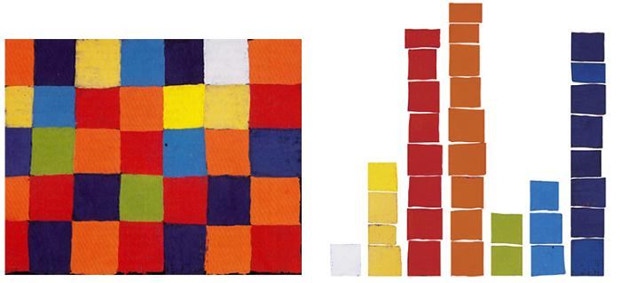 Paul Klee, Farbtafel, 1930